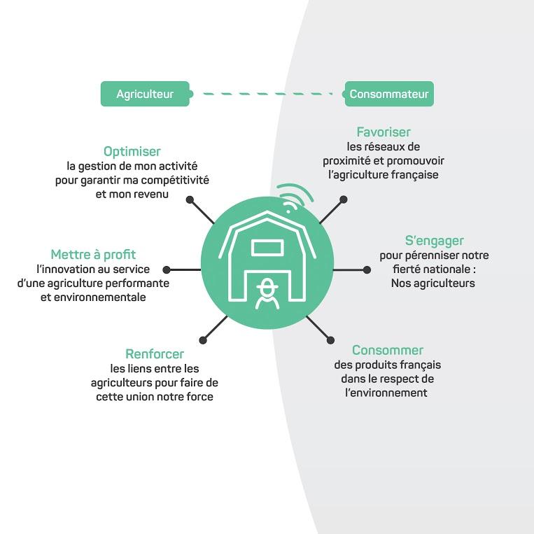 Schéma de la ferme digitale